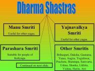 THE DHARMA SASTRAS